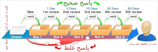 جعبه یادگیریلایتنر Leitner Learn Box